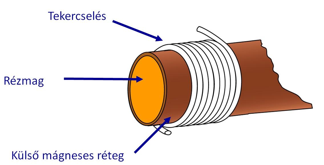 Indukciós tekercselés